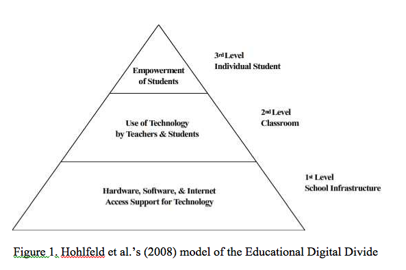 education and digital divide What does the term 'digital divide' refer to ahrc, 2001 building bridges over the digital divide retrieved 27th october, 2014 from australian bureau of statistics internet access at home (2008) retrieved 27/10/2014 from: http.