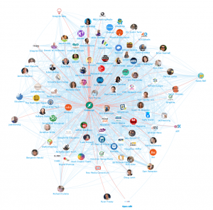 #EdTech and #elearning social media map connected to @edsurge