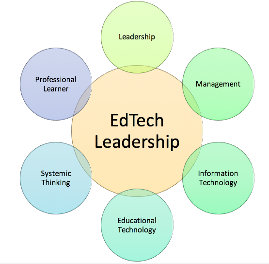 The Tenets of Educational Technology Leadership