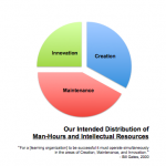 Learning Organizations Must Operate Simultaneously in CREATION, MAINTENANCE, and INNOVATION