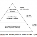 The Educational Digital Divide - A Research Synthesis of Digital Inequity in Education