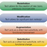 Substitution, Augmentation, Modification, Redefinition (SAMR)